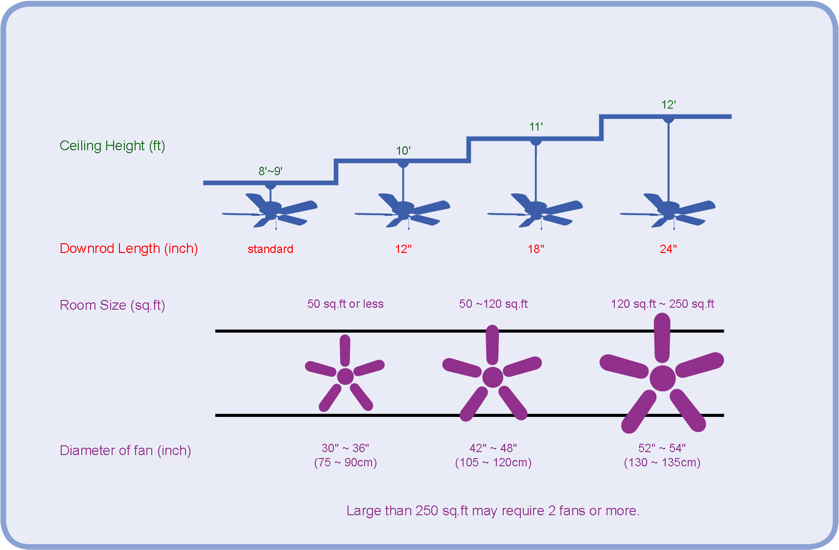 Ceiling fan dimensions the right celling fan dimension for Ceiling fan size for room