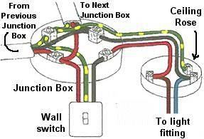 How To Install A Wall Light Junction Box : How to install Ceiling light junction box Warisan Lighting
