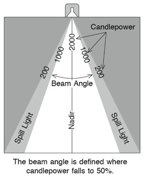directional ceiling lights photo - 2