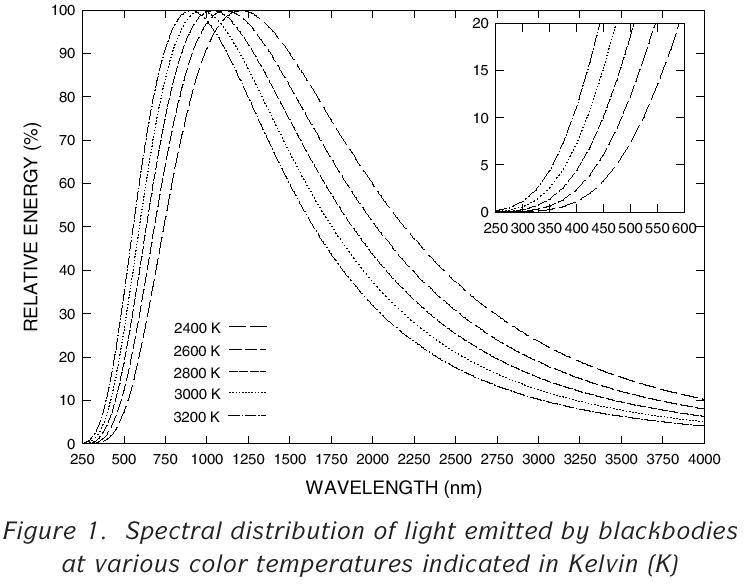 halogen lamp spectrum photo - 1