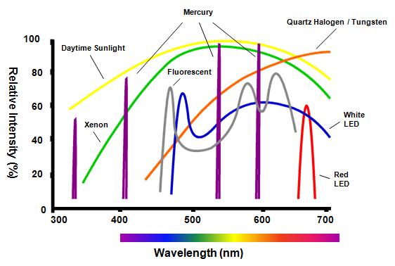 Halogen lamp spectrum