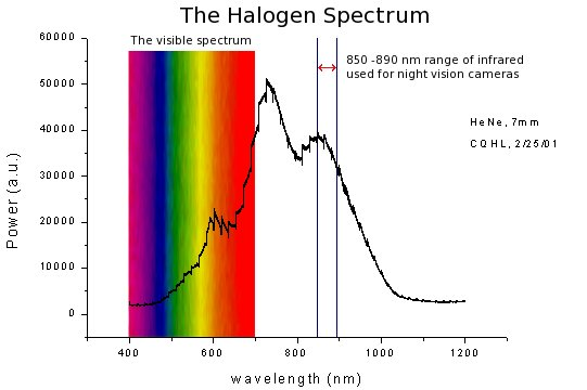 halogen lamp spectrum