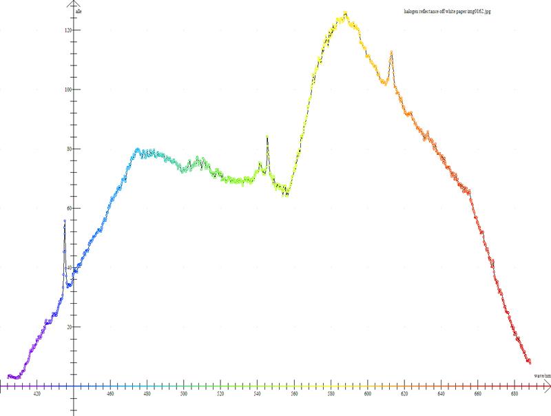 halogen lamp spectrum photo - 7
