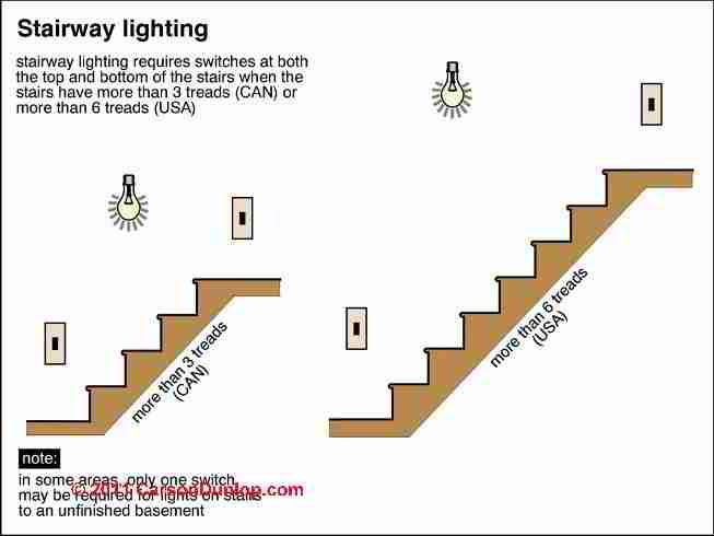 Interior Step Lights : Nrys.info