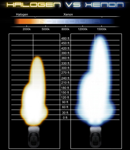 xenon lamps photo - 8